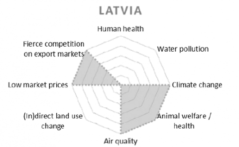 Top 5 development challenges in livestock - Latvia