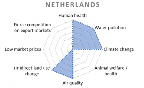 Top 5 development challenges in livestock - Netherlands