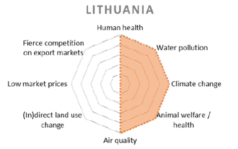 Top 5 development challenges in livestock - Lithuania