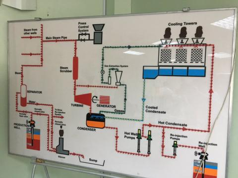 Olkaria geothermal power plant control monitor
